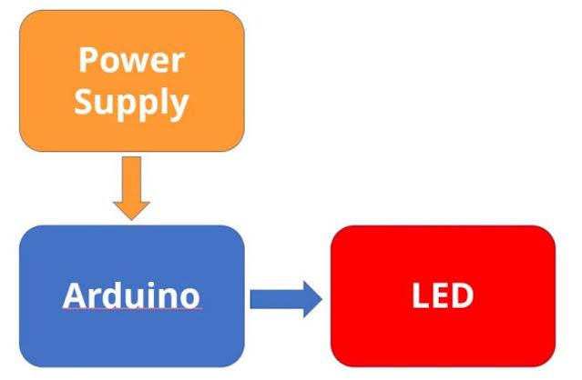 Blok Diagram kendali dengan Arduino