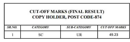 Final Cutoff HPSSC Hamirpur Copy Holder (Post Code: 874) 2021