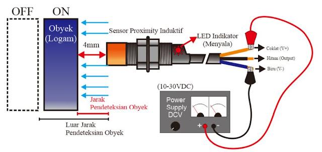 Sensor Proximity Induktif terkena objek (Logam)