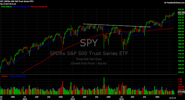 SPY weekly chart ETF new highs S&P 500