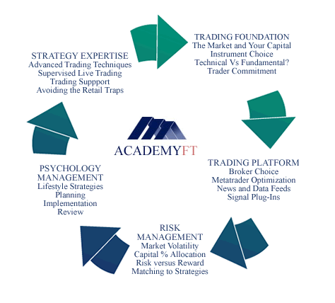 Academy of financial trading indicators