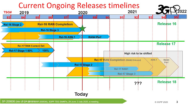Anritsu Webinar on 'Evolution of 5G from 3GPP Rel-15 to Rel-17 and Testing Challenges'