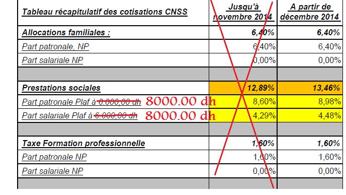 Cnss le salaire plafond pour les cotisations passera de 6 000 8 000 dh la compta pro - Salaire plafond securite sociale ...