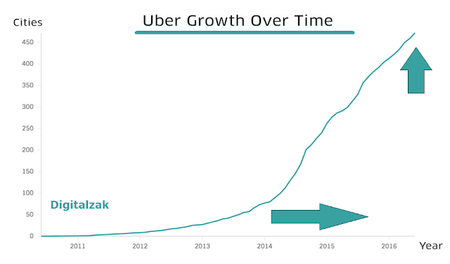 Growth of Uber over the last few years