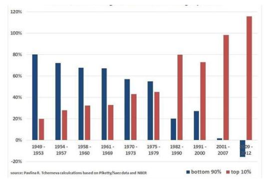 مكاسب الدخل خلال فترات التوسع الإقتصادي