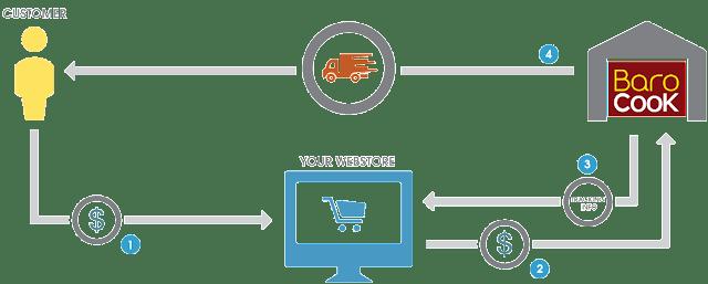 make money online legally