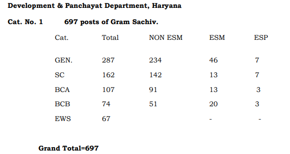 Hariyana  Gram Sachiv Recruitment -2019 Hssc.gov.in Apply Online