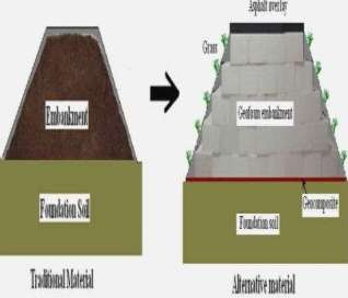 Ilustrasi Geofoam sebagai Pengganti Timbunan