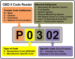 List Of All 3400 Obd Codes Of Our Cars Now A Days