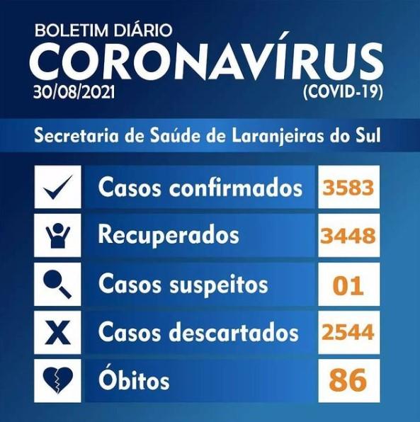 Covid-19: Laranjeiras do Sul registrou 13 novos casos nesta segunda-feira