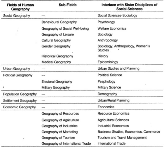 Geography Class 12 Notes in hindi Chapter 1 Human Geography Nature of human geography