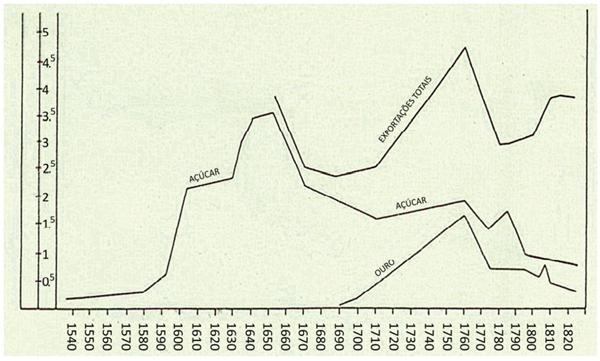 Comércio exterior do Brasil entre 1536 e 1822