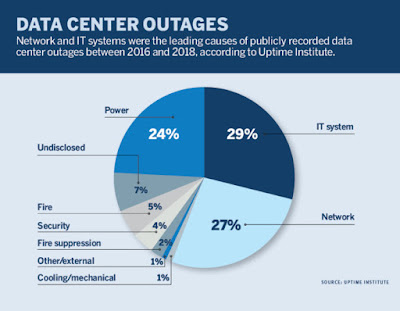 network outage chart