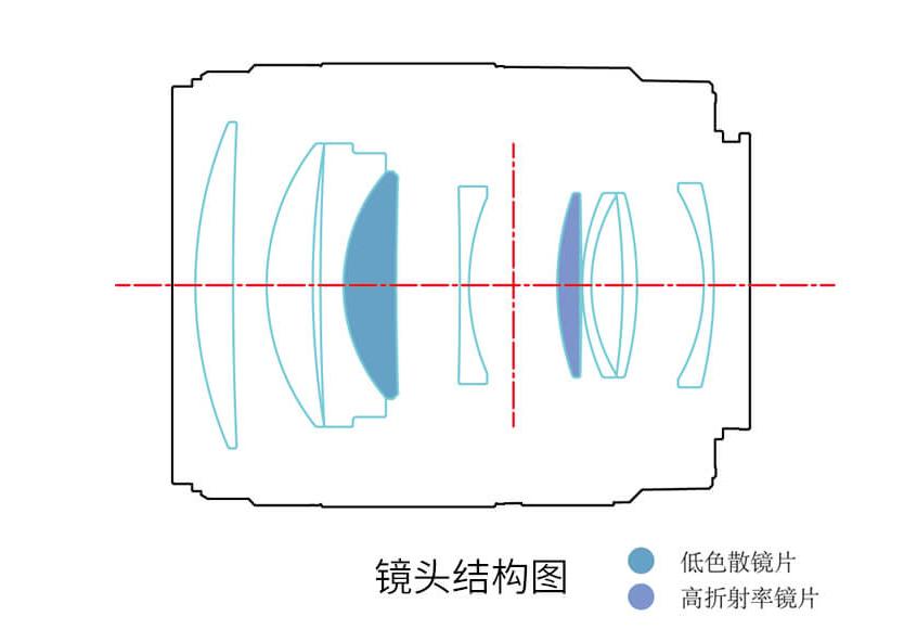 Оптическая схема объектива Yongnuo YnLens YN85mm f/1.8S DF DSM