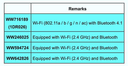 Коды продуктов, зарегистрированных Sony на текущий момент