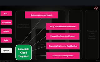 Top 5 Course to Crack Google Cloud Platform Associate Cloud Engineer Certification Exam - Best of Lot