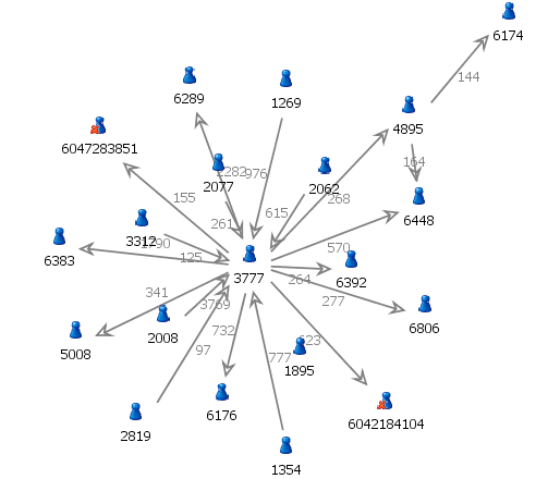 An Introduction To Social Network Analysis Data Science Central