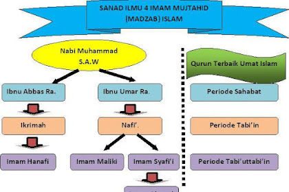 Silsilah Sanad Ilmu Fiqih 4 Mazhab