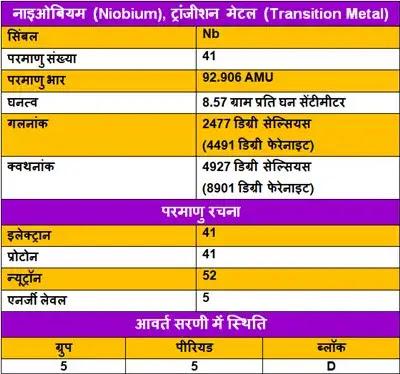Niobium-ke-upyog, Niobium-ki-Jankari, Niobium-in-Hindi, Niobium-information-in-Hindi, Niobium-uses-in-Hindi, Niobium-Kya-hai, नाइओबियम-के-गुण, नाइओबियम-के-उपयोग, नाइओबियम-की-जानकारी