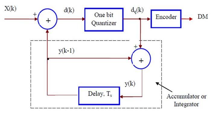 شرح تضمين دلتا Delta Modulation بالعربي
