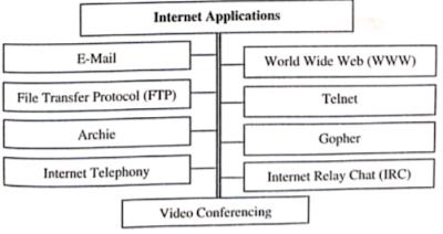 इंटरनेट एप्लिकेशन क्या हैं