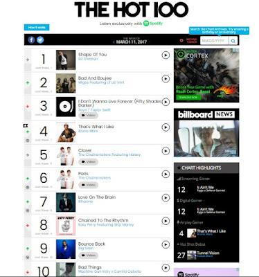 Lagu 10 Besar Top Billboard 2017