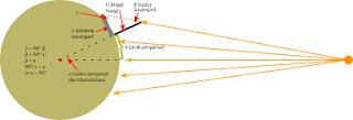Cara Menghitung Tinggi Matahari dan Sudut Waktu Matahari