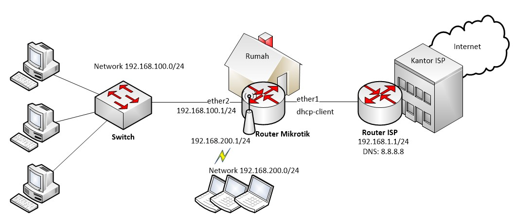 Praktik konfigurasi Mikrotik internet gateway pada interface LAN dan WLAN