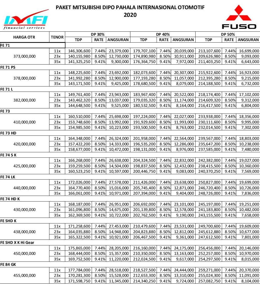 paket kredit fuso dan colt diesel pekanbaru riau 2020