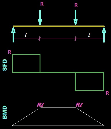 Shear force and bending moment diagram