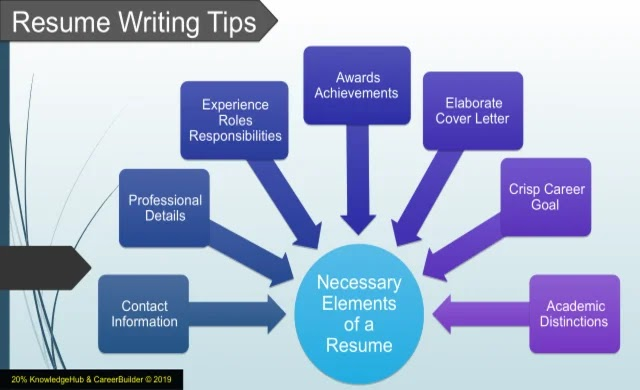 The Necessary Elements of a Resume are elaborate cover letter, crisp career goal, academic and professional distinctions, awards and achievements, experience, roles, responsibilities, and contact information.