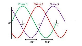 Sistem 3 Phase: Pengertian dan Pemahaman dalam Kelistrikan
