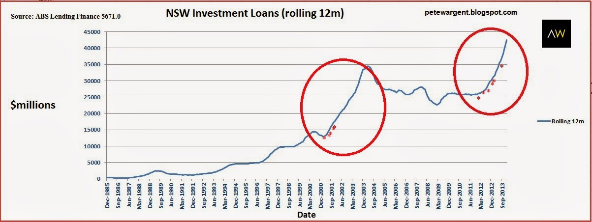 NSW investment loans