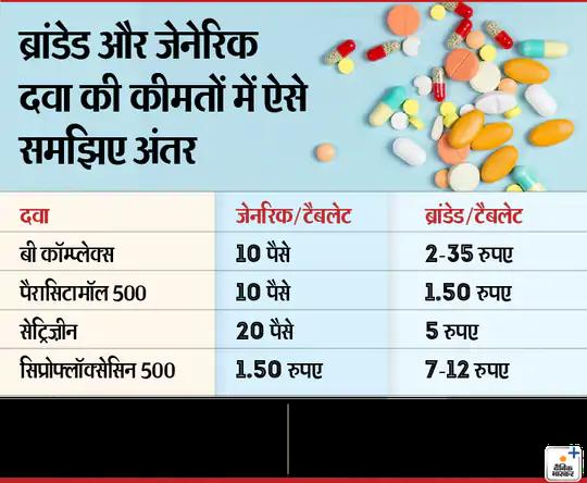 what is generic medicines generic vs branded medicines | जेनेरिक दवाइयां क्या होती है जेनेरिक दवाइयां ब्रांडेड दवाइयों से इतनी सस्ती क्यों होती है