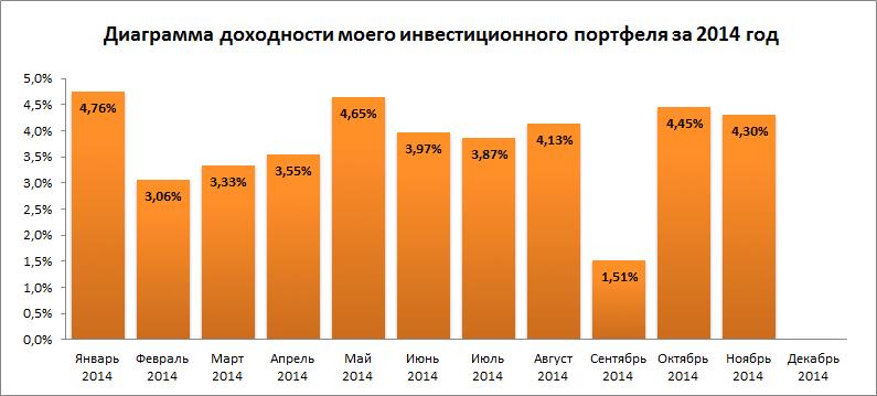 Диаграмма доходности на 17.11.14 - 30.11.14