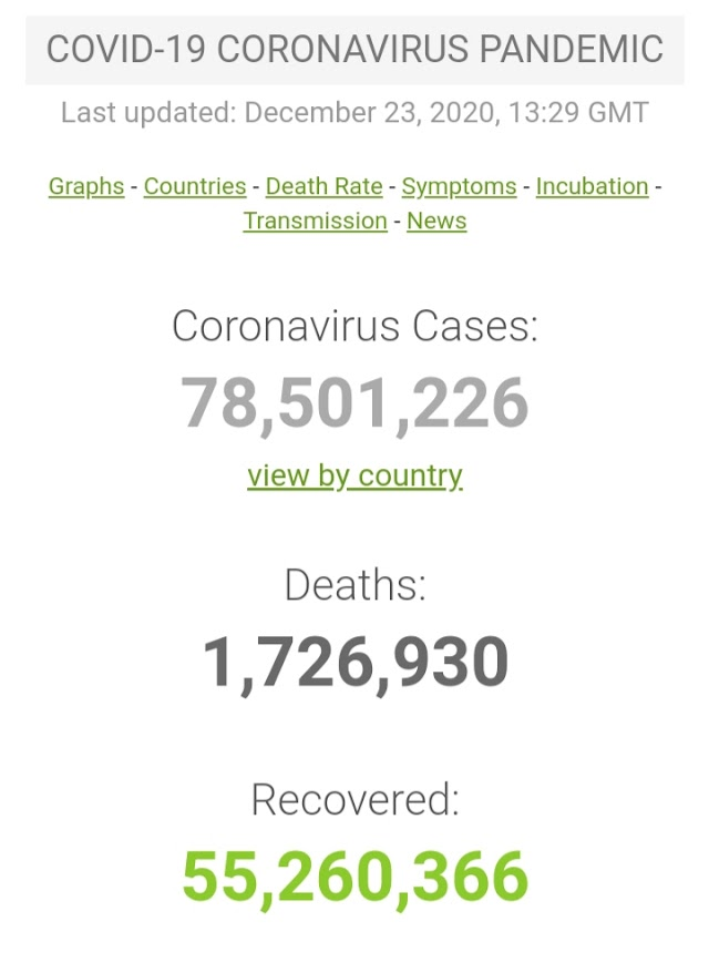 Kasus Covid-19 di Seluruh Dunia per 23 Desember 2020 ( 13:29GMT)