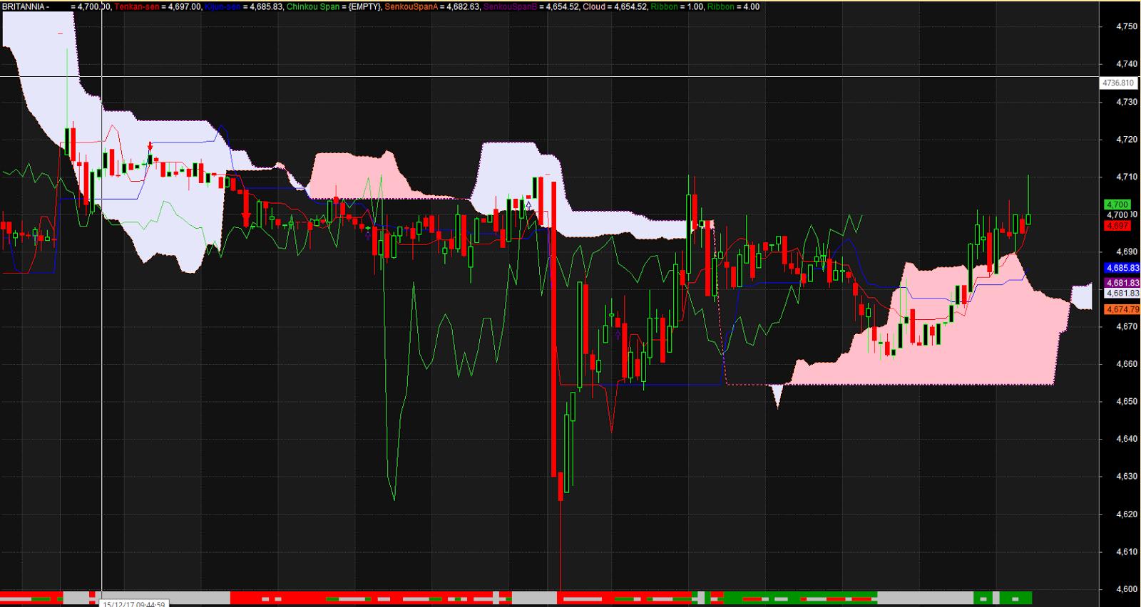 Ichimoku swing trading system