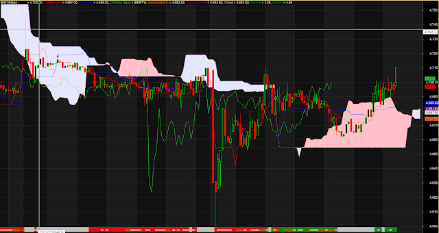 Complete Ichimoku Trading System