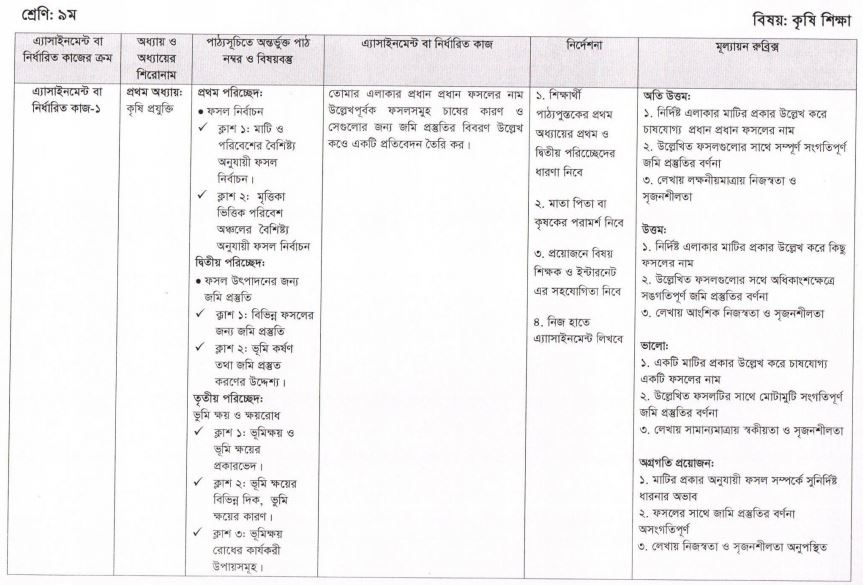 Agriculture Studies Assignment 2021 for Class 9