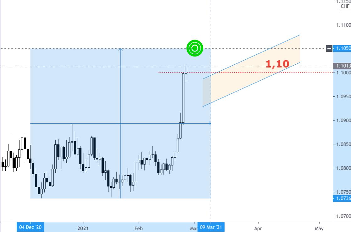 Kerzenchart Wechselkurs Euro - Schweizer Franken steiler Anstieg Ende Februar 2021