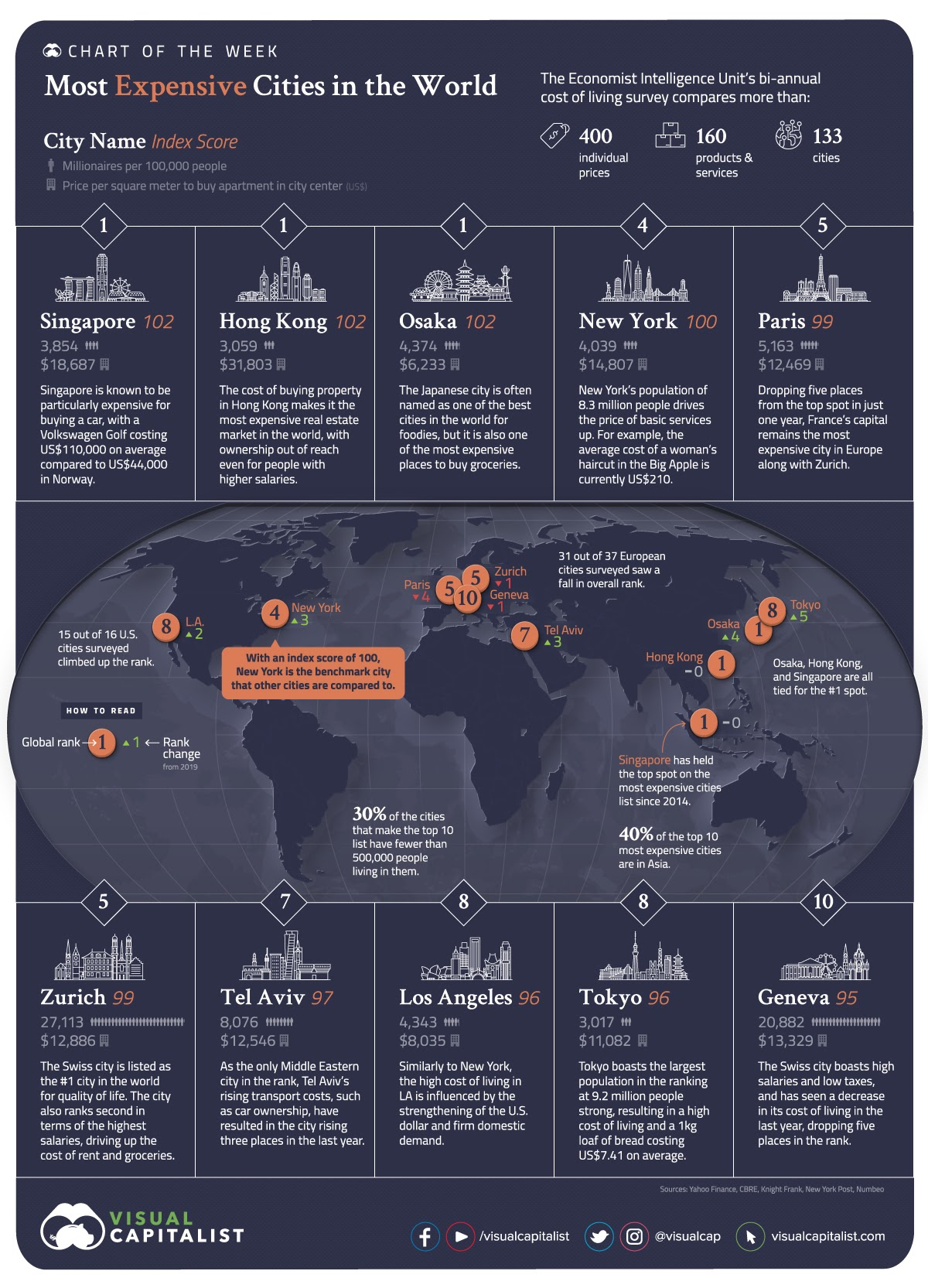 The Most Expensive Cities in the World #Infographic