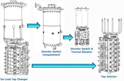 komponen utama tap changer trafo