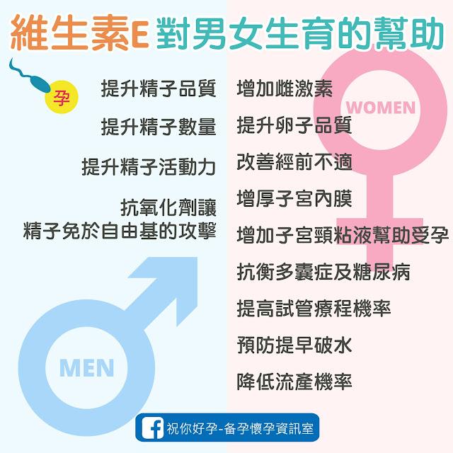 維生素E對男女生育的幫助