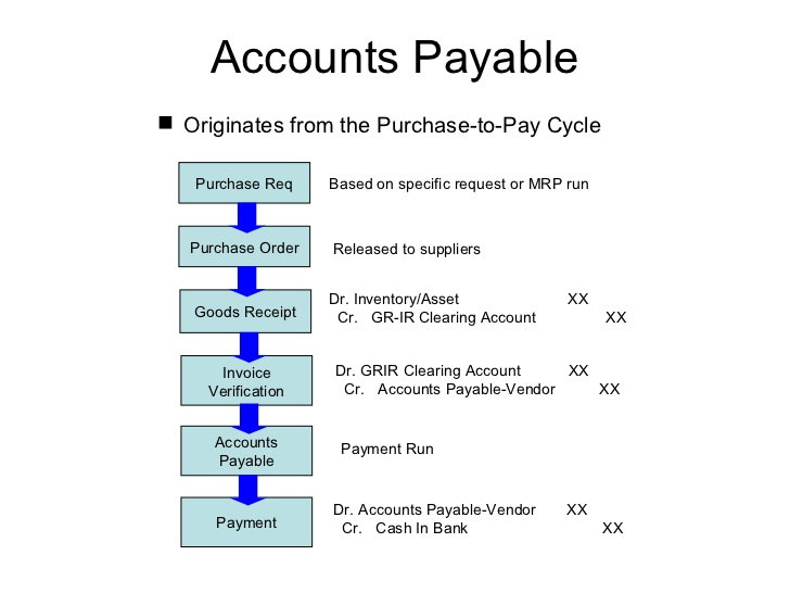 microsoft dynamics AX technical and functional blog: Accounting ...
