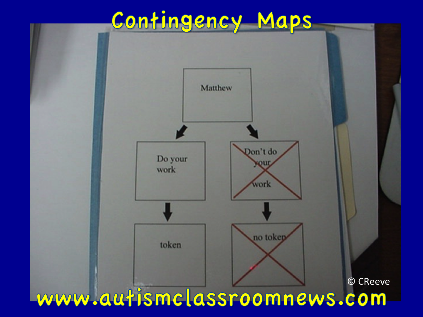 contingency maps for behavior problem solving bie autism the examples below come from a strategy we used to call visual problem solvers about 15 years ago