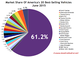 USA best selling autos market share chart June 2015