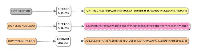 Algoritmo de hash seguro 256