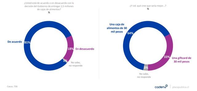 Encuesta Cadem: Mayoría apoya entrega de alimentos por sobre gif card
