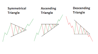Image contains picture of chart showing different triangle pattern formation