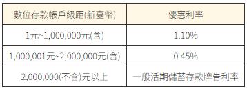 【永豐大戶DAWHO】活存100萬內1.1%+16次免費跨轉跨提! @ 符碼記憶